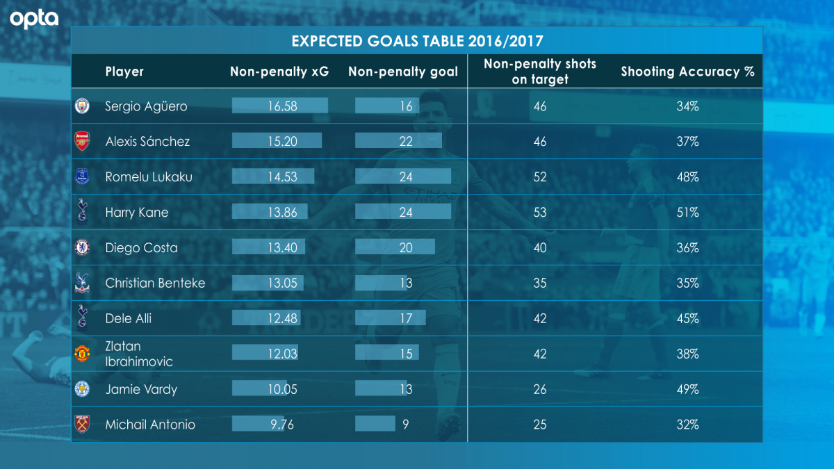 Opta expected goals