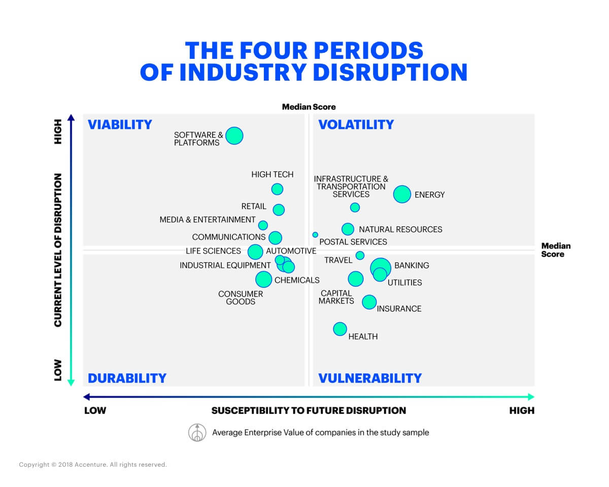 Disruption Index The Four Periods of Industry Disruption
