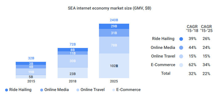 Data and infographics from Google and Temasek's economy SEA 2018 report. Source: iPrice