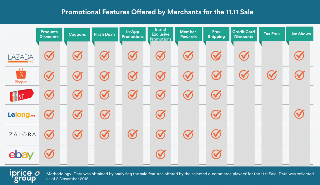 Promotional features offered for the 11.11 sale. Source: iPrice