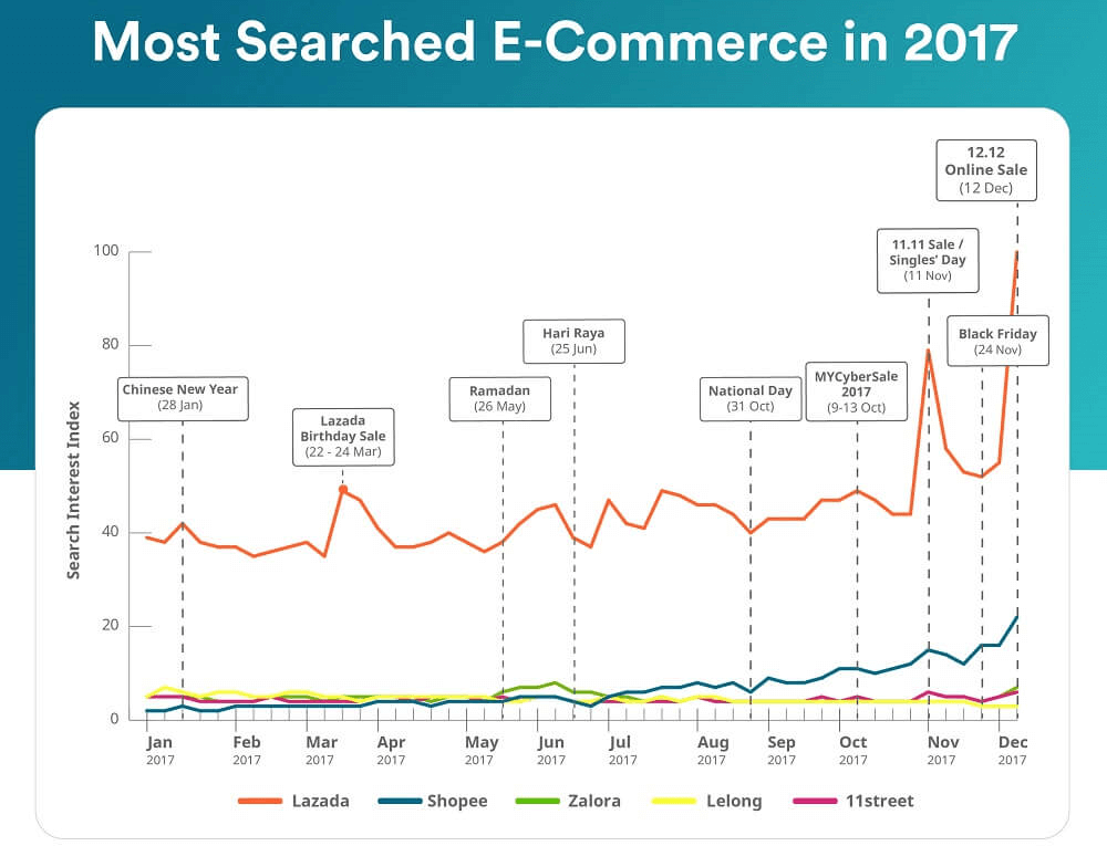 The most popular e-commerce sale periods of 2017. Source: iPrice