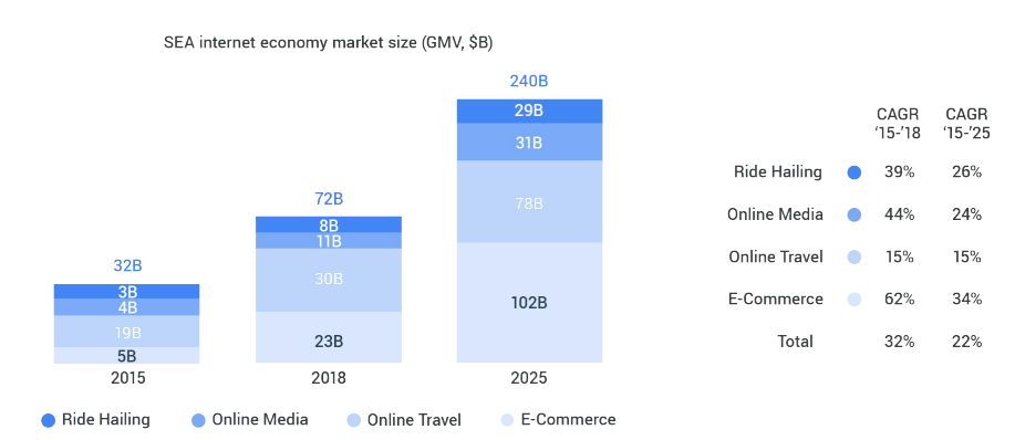Booming e-Commerce sector, Online Media accelerating. Source: Google-Temasek