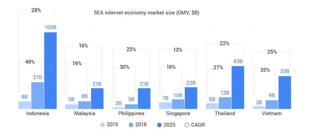 Indonesia largest ($27B) and fastest growing (49% CAGR), will be a $100B internet economy by 2025. Source: Google-Temasek
