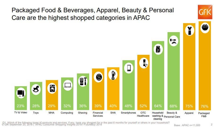 APAC Consumer Shopping Insights 2018 I FutureBuy 2018