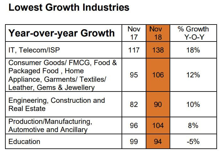 Lowest growth industries in the Philippines. Source: Monster