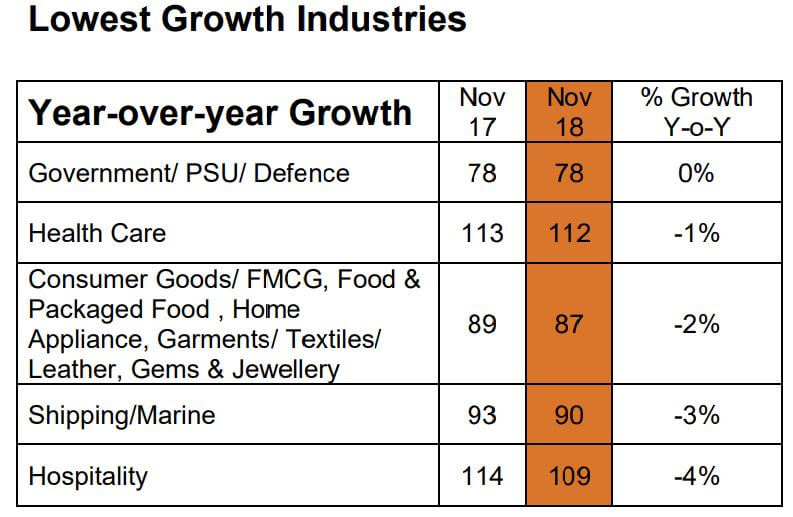 Lowest growth industries in Singapore. Source: Monster