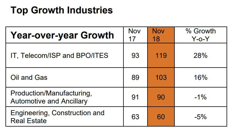 Top growth industries in Malaysia. Source: Monster